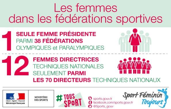 Les Femmes dans les fédérations sportives