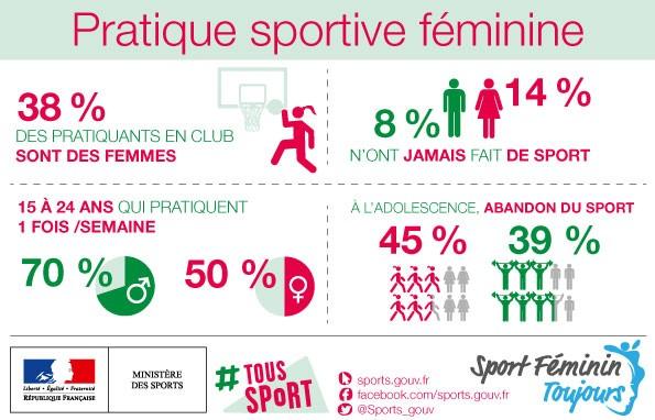 Pratique sportive féminine