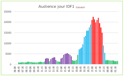 Audiences jour IDF1