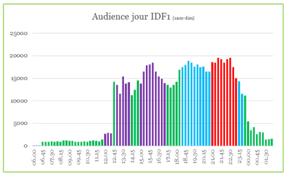 Audiences Week-end IDF1