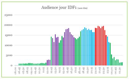Audiences Week-end IDF1