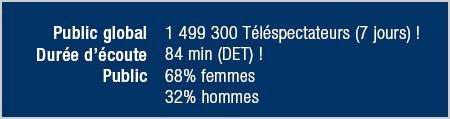 IDF1, la chaîne LEADER en l'Île-de-France