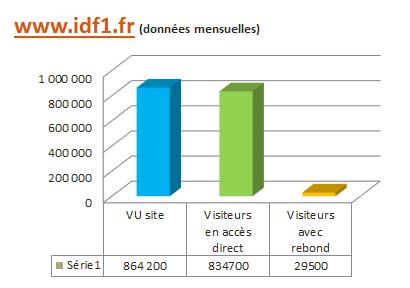 Données mensuelles IDF1.fr